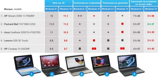 Image 2 : Windows 10 serait beaucoup plus lent que Windows 8.1