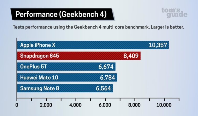 Image 2 : On a testé le Snapdragon 845 : que vaut le CPU face à celui de l'iPhone ?