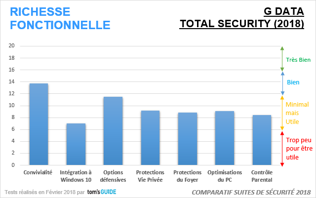 Image 9 : G Data Total Security 2018 : on a testé la nouvelle version de l'antivirus