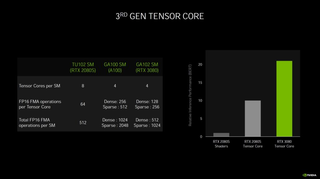 Nvidia GeForce RTX Ampere