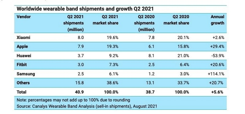 Canalys smartwatches Q2 2021