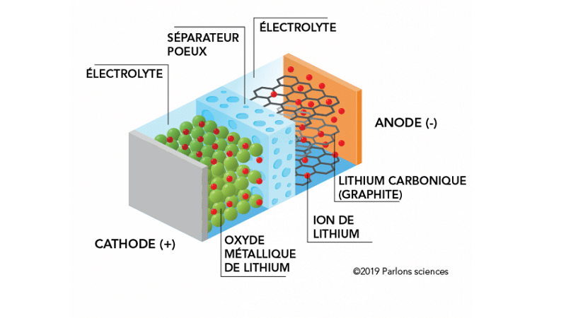 source : parlonsscience / composants d'une batterie lithium-ion